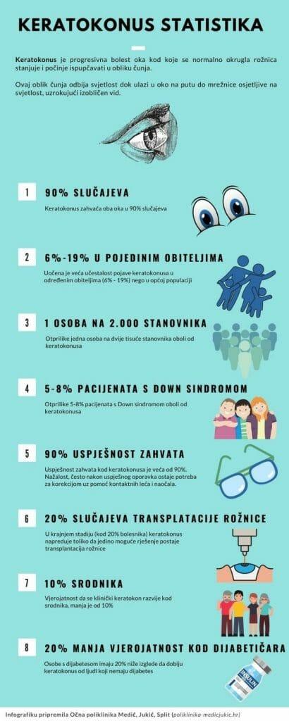 keratokonus-statistika-ocna-poliklinika-medic-jukic-split