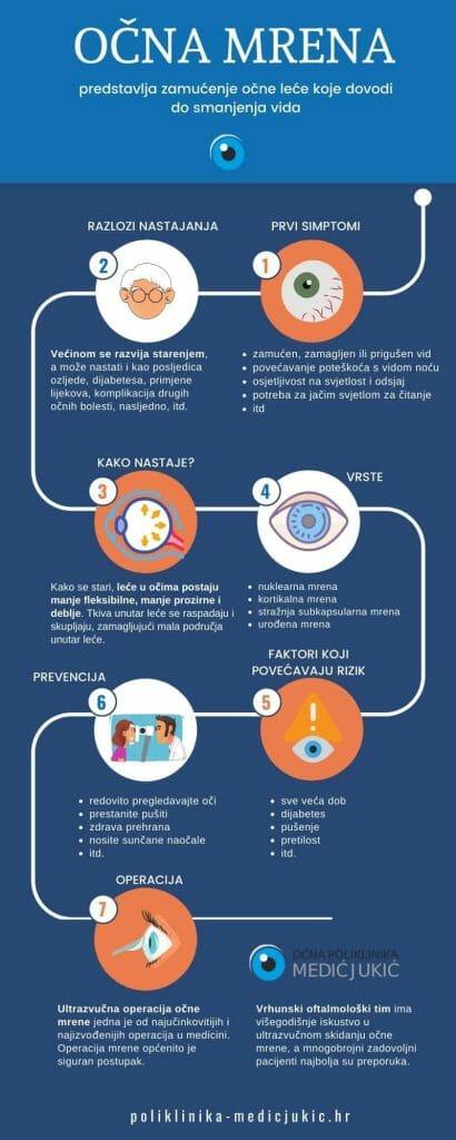 ocna-mrena-infografika-ocna-poliklinika-medic-jukic-split-02